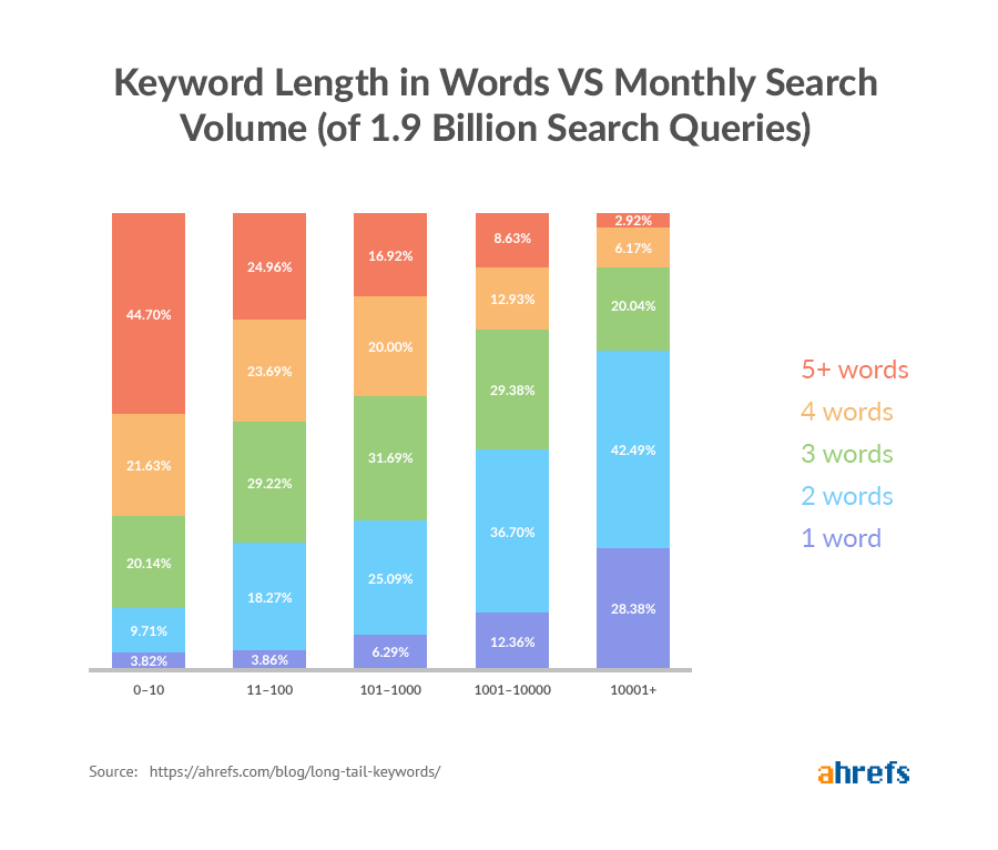 Graph of long tail keyword usage